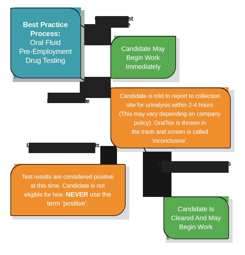 Best Practice Process Premier Biotech
